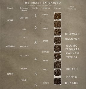 Whole In the Ground Coffee Roasts
